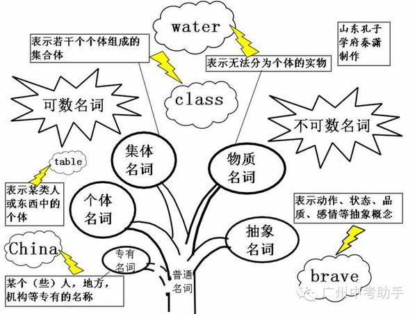 史上最强英语语法知识树状图,它说第二没人称第二高中生女家教和图片