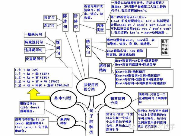 史上最强英语语法知识树状图,它说第二没人称第二图片