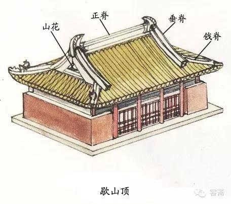 单檐庑殿顶--华严寺大雄宝殿 歇山顶,即歇山式屋顶,宋朝称九脊殿,曹