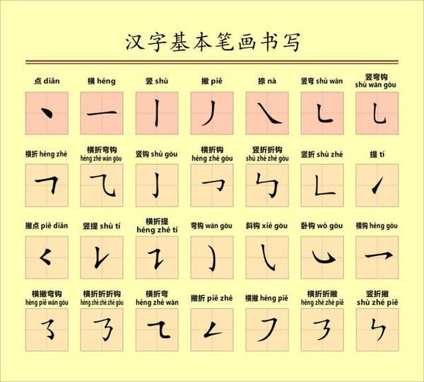 出的笔画顺序图-对会写错的汉字笔顺,为孩子收藏
