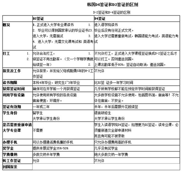 韩国留学D4和D2签证的区别,做表格告诉你。