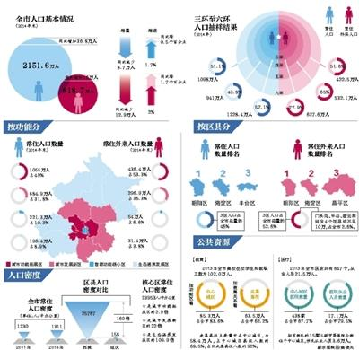 北京常住外来人口过半在五环外