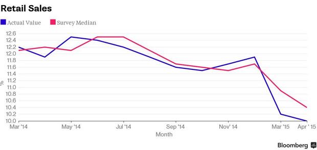 中国近一年零售销售额曲线。蓝线:实际值,红线:预估中值。(图:彭博)