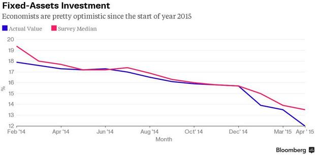 中国近一年固定投资额曲线。蓝线:实际值,红线:预估中值。(图:彭博)