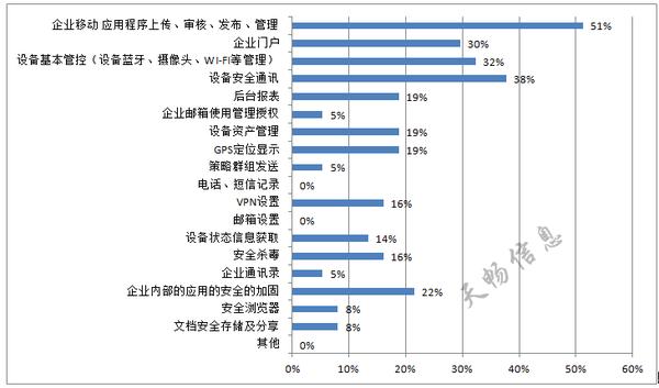 2015中国银行业移动化部署现状调查
