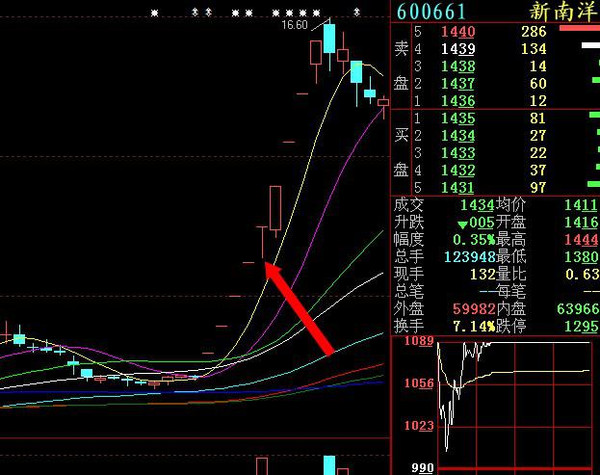 一字漲停板后期如何買入-外高橋(600648)-股票