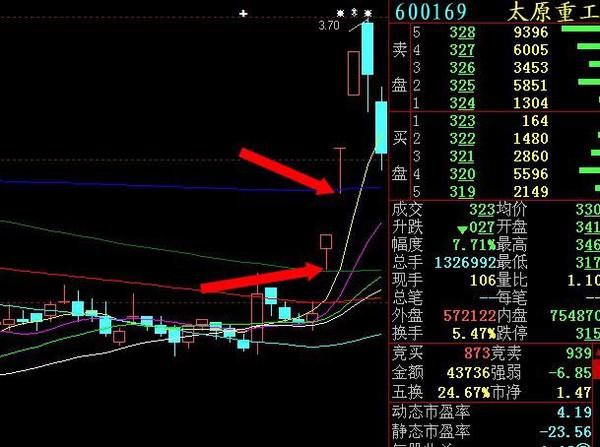 一字漲停板后期如何買入-外高B股(900912)-股