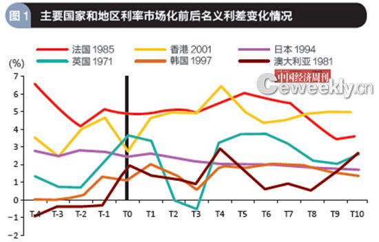 数据来源:根据世界银行WDI 数据库数据计算而得,剔除部分发生恶性通货膨胀国家样本,T0 为完成利率市场化年份,Tx 为按年变动的数值。经济体后数字为利率市场化年份。