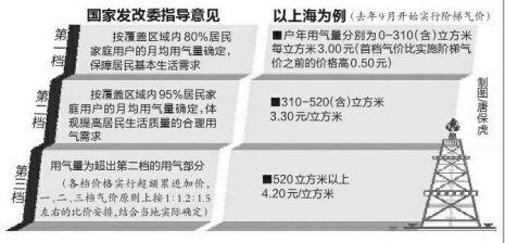 昨天,省物价局公布告称,定于6月下旬举行陕西省住民门路气价听证会,对住民生计用自然气门路气价停止听证。本次听证会在设25名听证会参与人的一起,设旁听席10位,违心旁听的市民可在6月8日前经过省物价局流派网站报名。