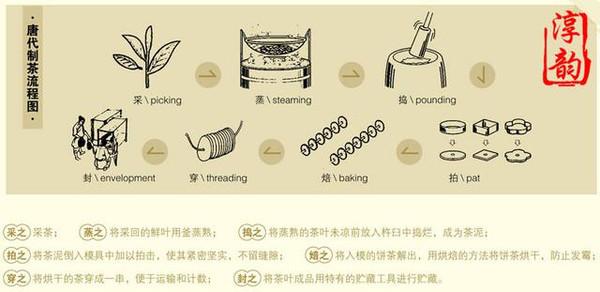 制茶工序手绘图