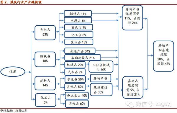 重磅拆解中国煤炭产业链,煤炭行业最全深度研报