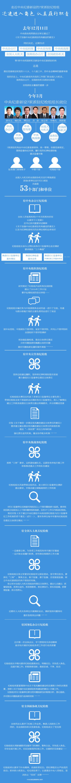 中纪委新设7家派驻纪检组:2个月迅速进入角色认真履职