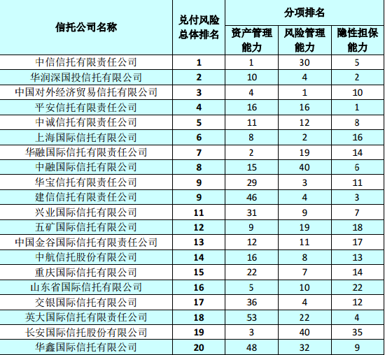 中国十大信托公司排名?信托投资公司实力排名