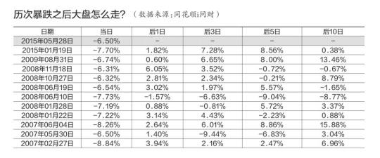 昨天A股沪指重挫6.5%,本日何去何从?数值显现,1996至2009年间沪指已经呈现20次下跌超越6%,越日下跌几率为八成,并且后5个买卖日以及后10个买卖日收涨几率也较大。最典范的是1996年12月17日,沪指暴涨9.44%之际,第二天沪指涨幅高达7.42%,但第三天再次重挫7%。