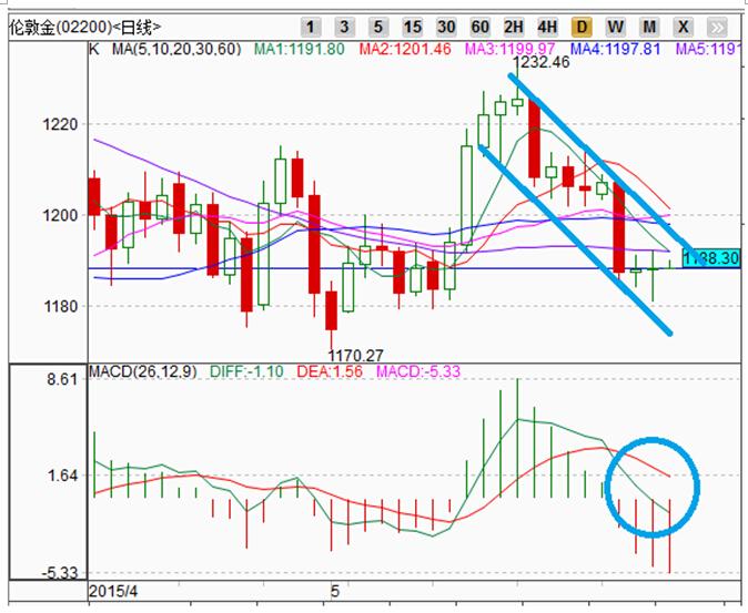 金道贵金属:市场多空力量均衡,金价下行获得支撑