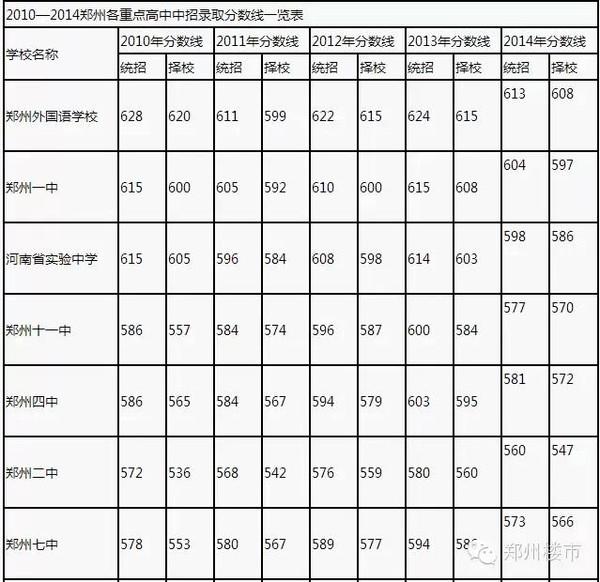 中小学v掌门路在何方?从郑州教育局新换掌门说合肥168诺贝尔高中怎样班图片