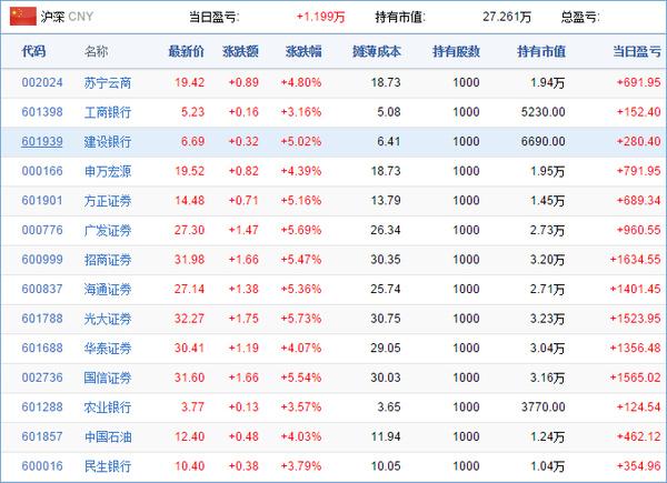 收益报表:6月01日推荐股票综合收益预览-中国