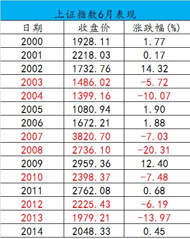 历史数据看六月行情 选股就该此雕刻么选-中国重工