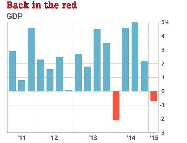 (美国季度GDP 来源:FX168财经网)