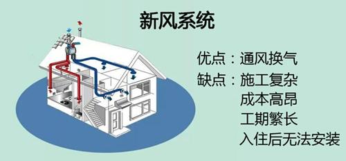 记者深入调查发现,新风净化器属于新推向市场的产品,知道的人并不多,而新风系统更广为人知。在国内发达城市对生活品质有高追求的人,会让房子具备过滤雾霾并能置换新鲜空气的功能,即在入住前安装新风系统,不管室外的空气多糟糕,室内依然有鲜活干净的好空气。新风系统的应用在大型的活动场所比较常见,如超市、购物广场、休闲会所、电影院、写字楼等,这些地方即使人数庞大,由于室内具备新风换气功能,可以为室内提供充足的氧气量,将二氧化碳排放出室外,降低二氧化碳浓度,让人感觉到呼吸清新自然。在国内沿海地区、及北方较多的别墅在装修前也会铺设新风系统,以提高室内空气质量。但,安装新风系统施工复杂,成本高昂,一般的家庭无法接受。已经入住的普通住宅无法安装新风系统。新风净化器的出现,则解决了新风系统成本高、施工复杂的难题。