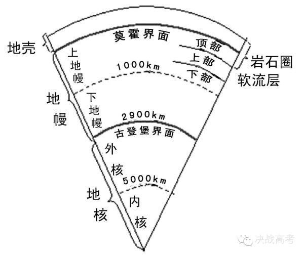 1.下列有关文章第段中提到的尖晶橄榄石的说法,有误的一项是(3分) A.它存在于地幔上下两层间的过渡带中。 B.它是一种矿物,其构成含有2.5%的水分子。 C.通常可以借助它得知某个地方的地下是否含水。 D.它是地球上的稀有物种,很难被人发现。 2.下列说法中,不符合文意的两项是(4分) A.地质学家认为,地球之所以是一个动态星球,原因之一是地球内部含有一些水。 B.火山的存在和对矿藏内部温度的测量使我们认识到,地球内部的温度是很高的。 C.靠近地心位置升高而带来的温度的升高使岩石变成了液态,从而制