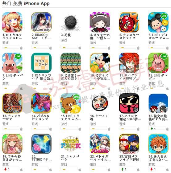 日本 iphone app 热门付费游戏排行榜