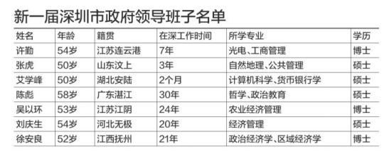 许勤连任深圳市市长 丘海当选市人大常委会主任