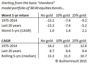 40年投资组合收益表(不含黄金、10%、25%)