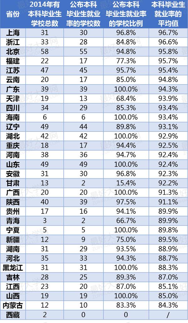 中国827所高校本科就业率排名发布