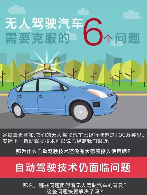 无人驾驶汽车必须克服的6大问题 信息图高清图片