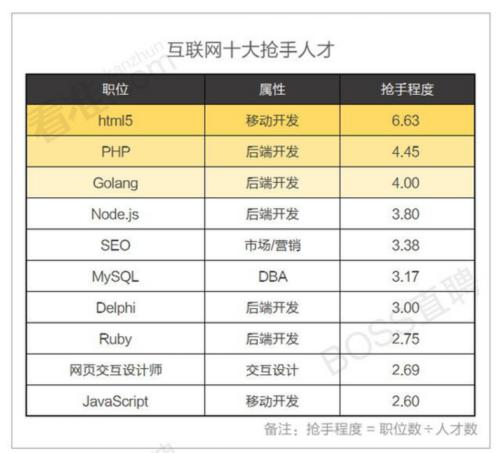 通过职位数和人才数对比的数据看html5phpgolangnode.