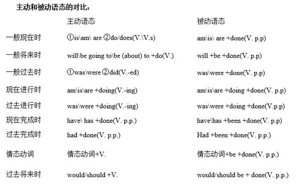 考研英语翻译技巧之被动语态