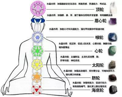 人体色鲜色什么_7轮学说起源于古印度,认为人体经络中有7个主要的枢纽,能够调节人体