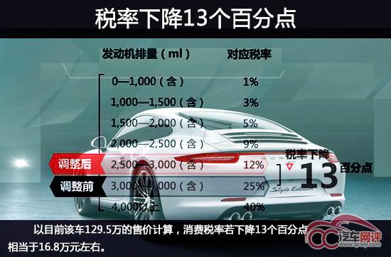 保时捷新911豪车梦近 搭小排量引擎拉低售价高清图片