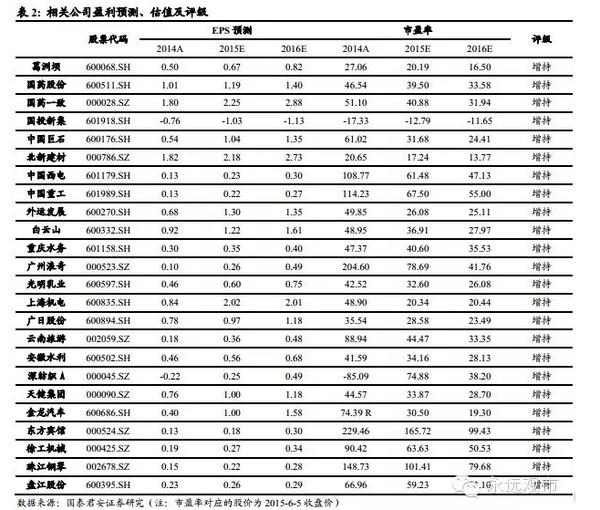 系列报告之十八 潜力股名单 白云山