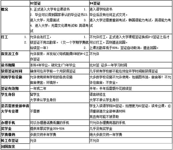 韩国留学D4签证和D2签证的区别