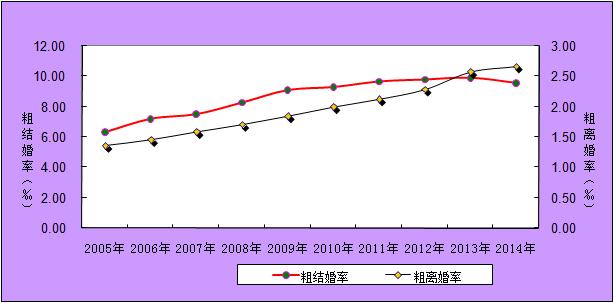 中新网6月10日电 据民政部网站音讯,民政部本日公布2014年社会效劳开展计算公报,数值显现,2014年依法打点仳离363.7万对,比上年增加3.9%,粗仳离率为2.7‰,比上年添加0.1个千分点。此中:民政部分注销仳离295.7万对,法院打点仳离67.9万对。