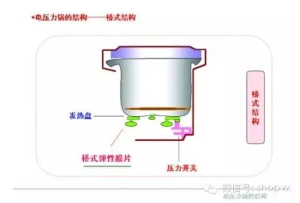 电压力锅工作原理 电压力锅技术解析图片