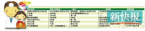 迩来,广州市少年医院登记处时常排长龙。