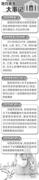 经济日报:中央债券置换应打消四大误读