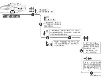 北京间断发作应用网上租车渠道骗租私人车后倒卖的案子,短时刻内很多车主上当。怀疑人经过PP、友友等租车渠道,应用实在身份租到私人车,而后将车转卖外埠。今天,记者从海淀警方得悉,警方通过3个月侦办,转战10省市,打掉4个欺骗团伙,捕获并刑拘团伙成员24名,破获系列欺骗案子30余起,起获上当车18辆,为车主们拯救了近300万元的经济丧失。