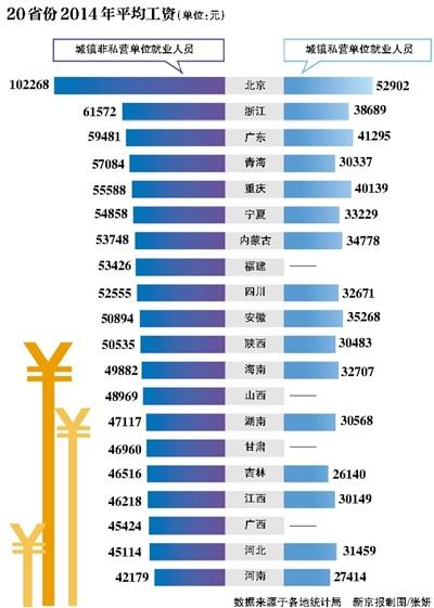 北京市13年平均工资_20省份去年平均工资 北京居首(图)