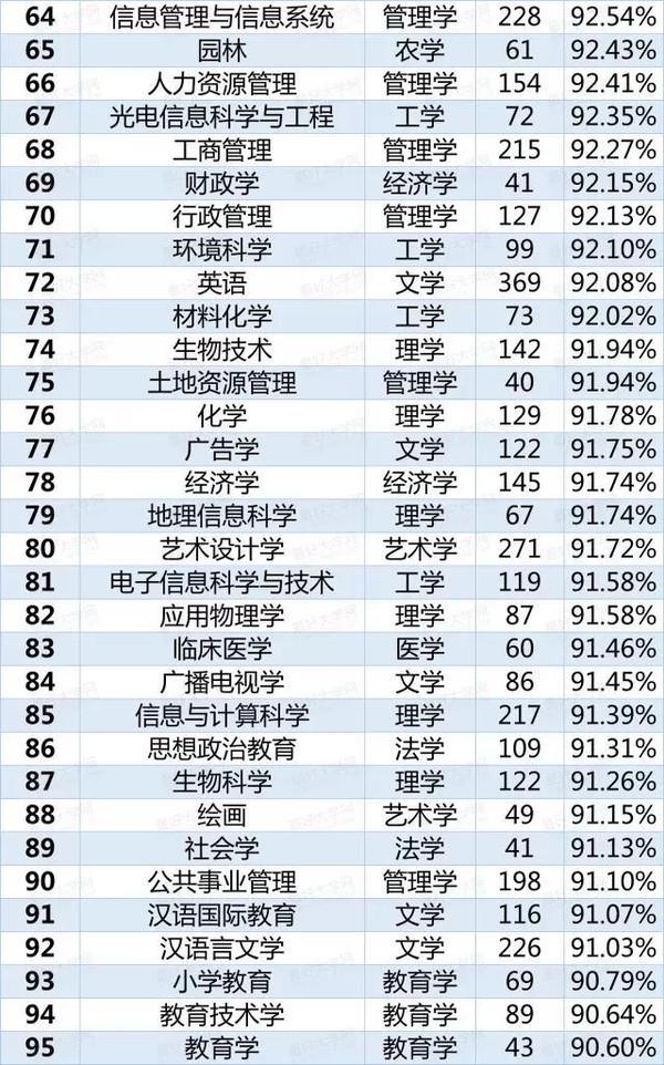中国高校本科113个专业就业率排行榜