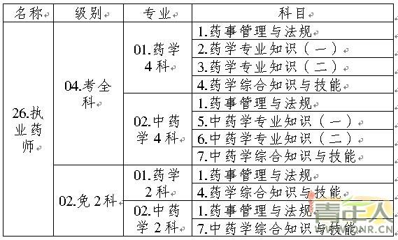 重庆2015年执业药师考试报考工作通知