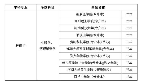 2015年河南专升本护理学招生院校