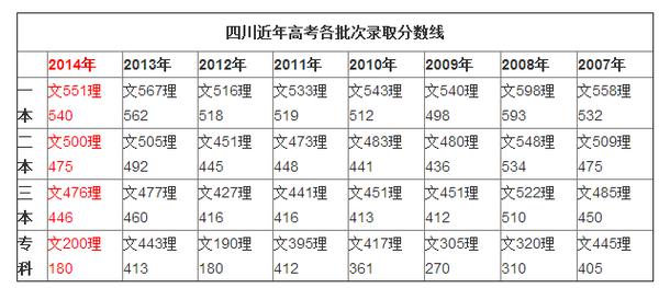 2015年四川专科分数线 6月22日公布