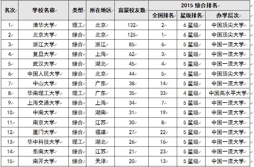 中国100大学_2015中国大学富豪校友排行榜100强