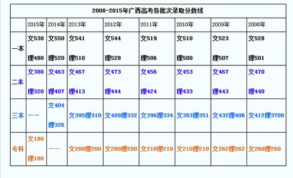 广西2015年高考分数线正式公布