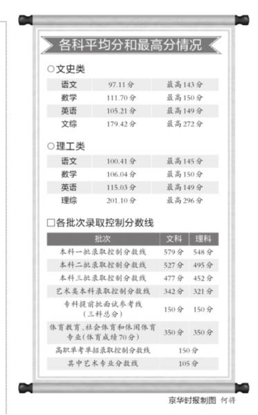 今天10�c,北京高著�哼x取分�稻�正式公布。本年高著�悍�稻�整�w比客�q有所�M步。此中,一本�理科579分,比客�q下跌了13分;文科548分,比客�q下跌5分。值得一提的是,文史�本科各批次登科�均��下了北京自2002年自立命�}以�淼那笆纷罡叻帧1灸昀砜谱罡��699分,文科最高721分。