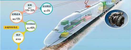 装载株洲所核心部件的CRH380A动车组示意图